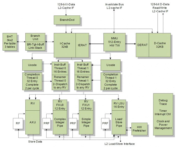 Der offengelegte PowerPC-Rechenkern IBM A2O soll mehr als 3 GHz erreichen, wenn er mit 7-Nanometer-Technik gefertigt wird.