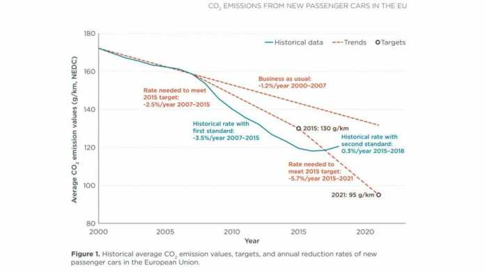 CO2-Grenzwert für 2030: Wohin geht die Entwicklung?