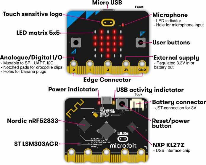 Übersicht der BBC Micro:Bit-Anschlüsse.