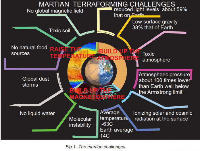Nötige Schritte, um den Mars menschenfreundlicher zu machen
