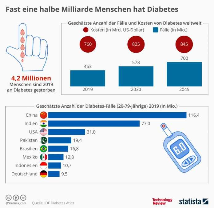 Statistik der Woche: Immer mehr Diabetes