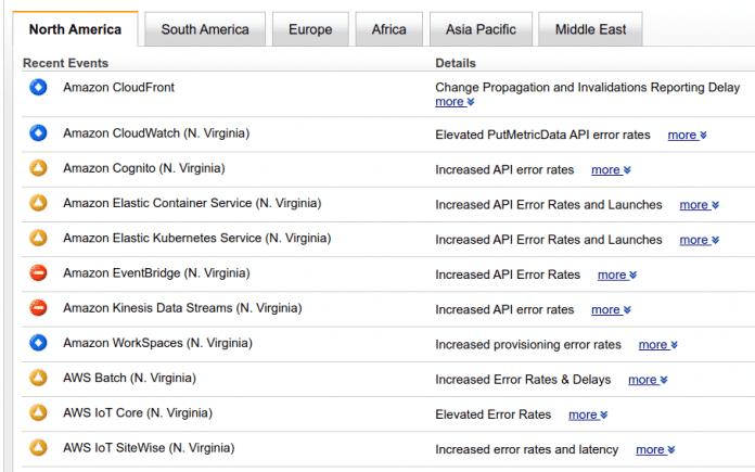 Tabellarische Darstellung des Zustandes diverser AWS-Services