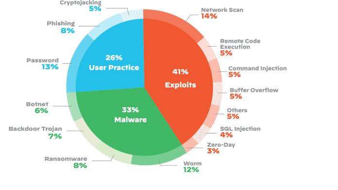 US-Studie: IoT-Geräte ingesamt weniger sicher