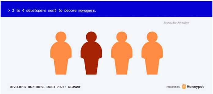 Screenshot Honeypot-Glücksindex für Softwareentwickler: Einer von vier Softwareentwicklern strebt eine Position als Manager an.