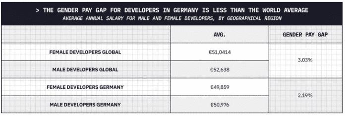 Screenshot Honeypot-Glücksindex für Softwareentwickler: Gender Pay Gap ist in Deutschland etwas niedriger als global (2,19% versus 3,03%)