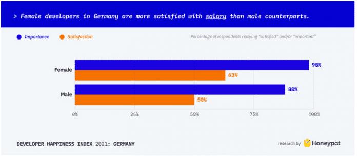 Screenshot Honeypot-Glücksindex für Softwareentwickler: Gehaltszufriedenheit bei Entwicklerinnen