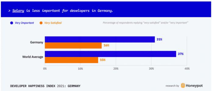 Screenshot Honeypot-Glücksindex: Stellenwert der Einkommenshöhe bei Softwareentwicklern in Deutschland (31%) und der Welt (37%) im Vergleich