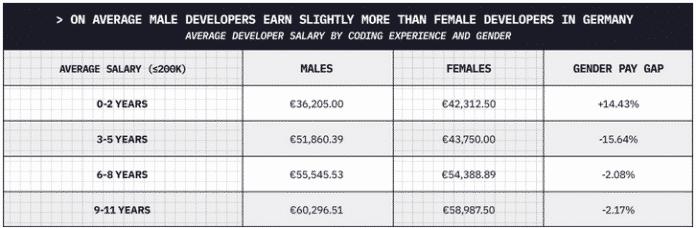 Screenshot Honeypot-Glücksindex für Softwareentwickler: Gehalt nach Geschlecht und Berufsjahrenin Deutschland