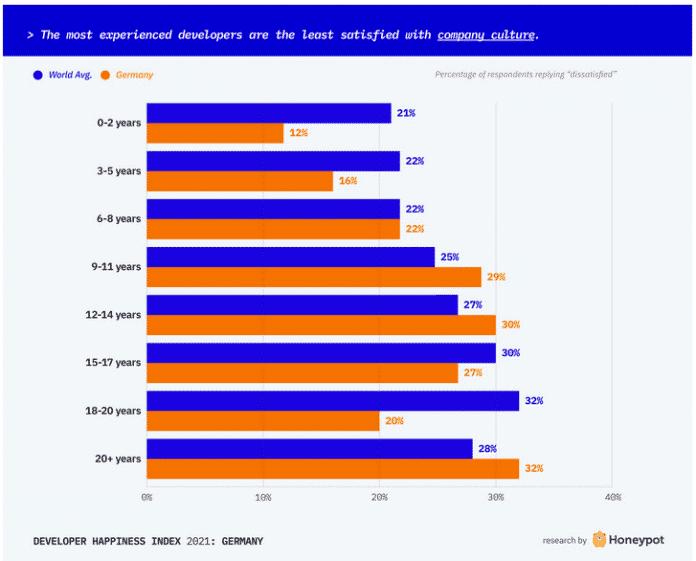 Screenshot Honeypot-Glücksindex für Softwareentwickler: Stellenwert der Unternehmenskultur, Zufriedenheit nach Berufsjahren