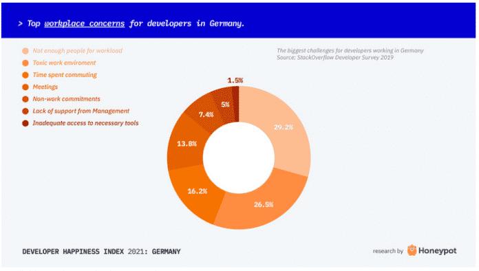 Screenshot Honeypot-Glücksindex für Softwareentwickler: Tortendiagramm der Sorgen rund um den Arbeitsplatz