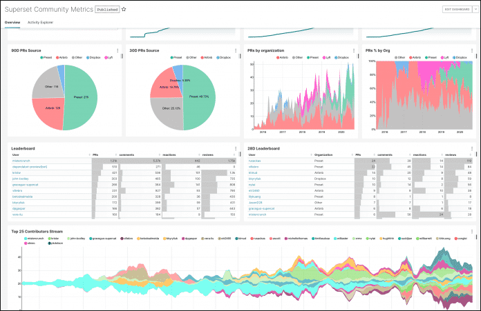 Apache Superset interaktive Dashboards