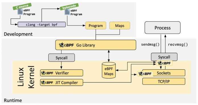 eBPF, extended Berkeley Packet Filter zur Erweiterung des Linux-Kernels