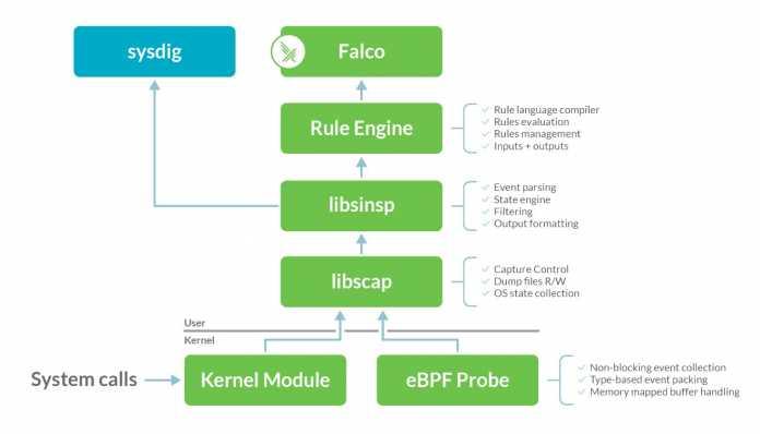 Der gesamte Stack des Security-Projekts Falco befindet sich nun unter dem Dach der CNCF.