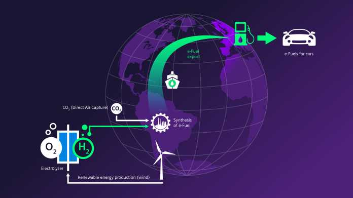 Infografik zur Herstellung von E-Benzin
