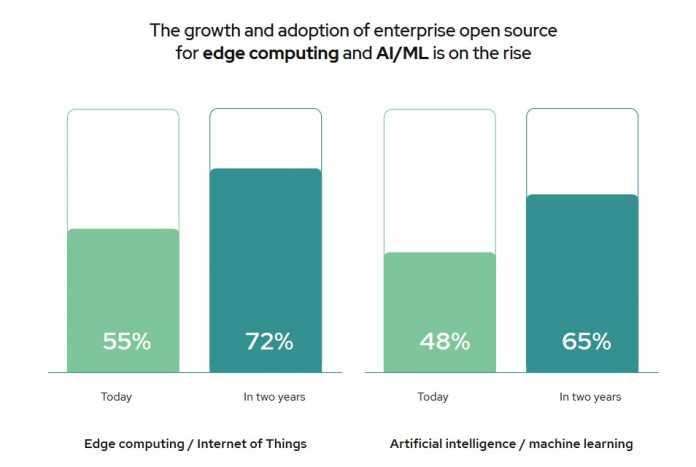 """Screenshot aus Red Hats Bericht """"State of Enterprise Open Source 2021"""", von Befragten prognostizierte Zunahme von Open-Source-Technologien im Bereich Edge Computing und Machine Learning"""