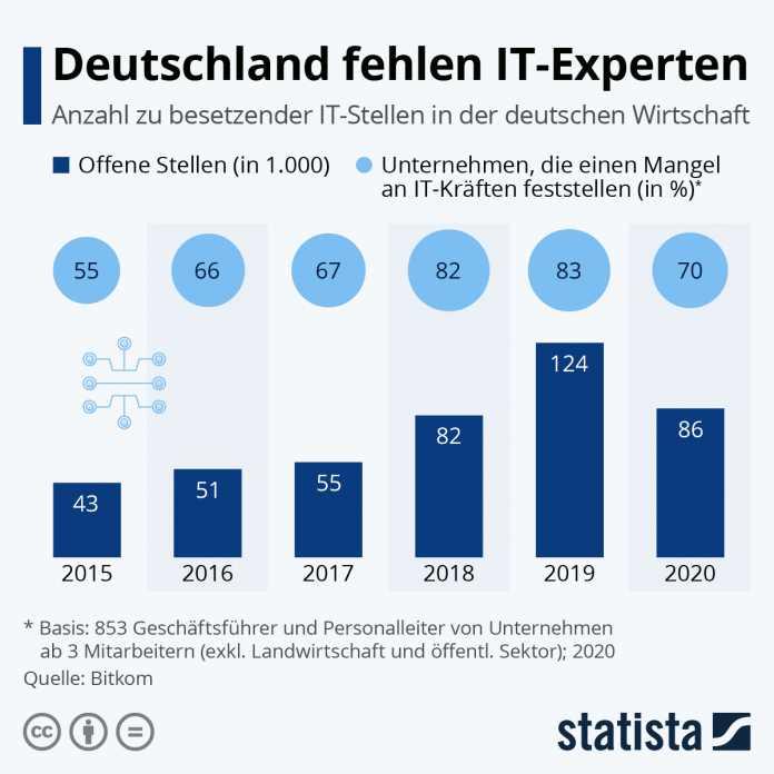 Deutschland fehlen IT-Experten: Anzahl zu besetzender IT-Stellen in der deutschen Wirtschaft (Abb.1)