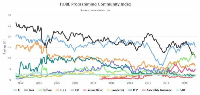 TIOBE-Index 2001 bis 2021