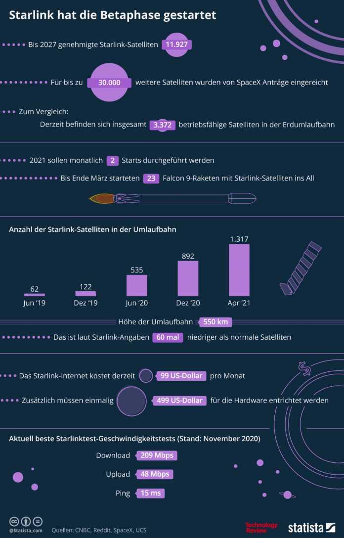 Statistik der Woche: Gigantisches Satelliten-Internet