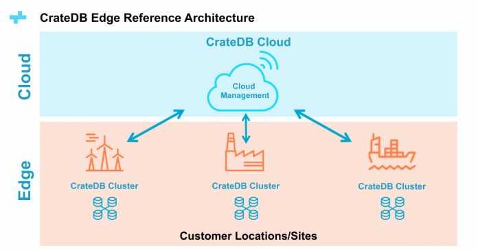 IIoT: Crate.io baut CrateDB für dezentralen Einsatz an der Edge aus