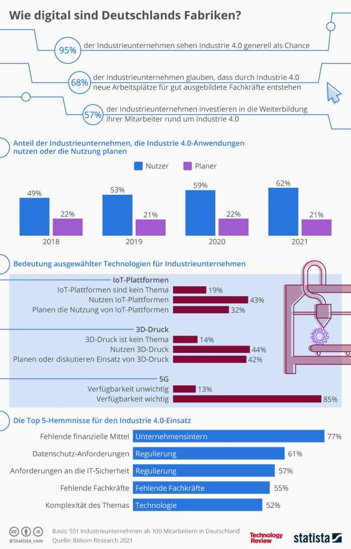 Statistik der Woche: Wie weit ist Deutschland bei Industrie 4.0?