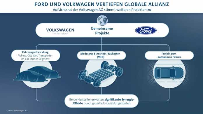 Ford und Volkswagen wollen enger zusammenarbeiten