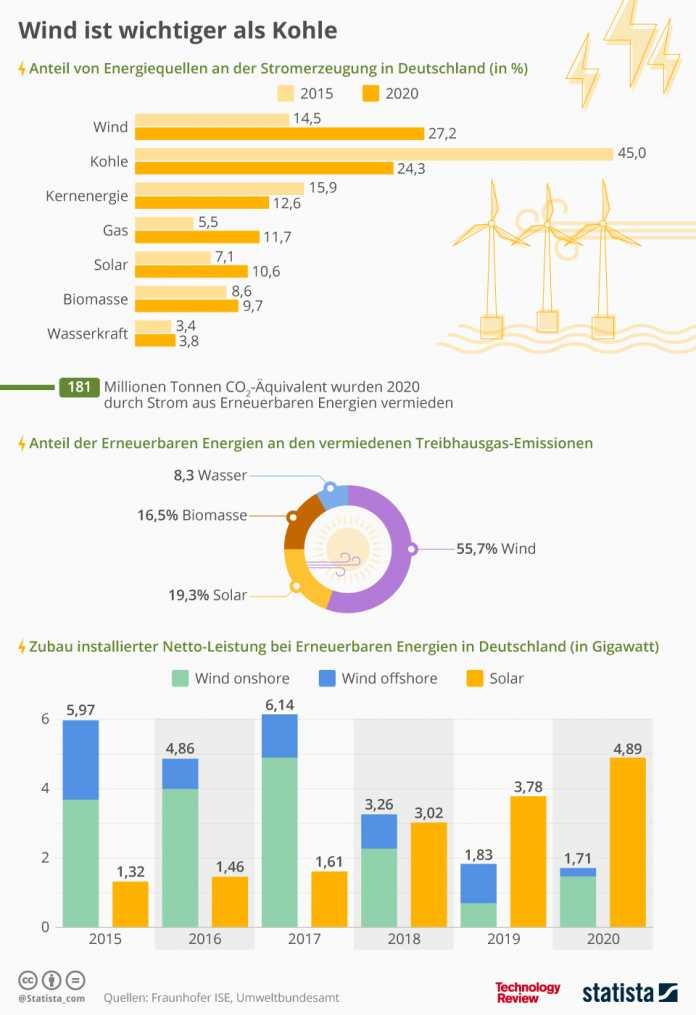 Statistik der Woche: Deutschland baut bei den Erneuerbaren zu