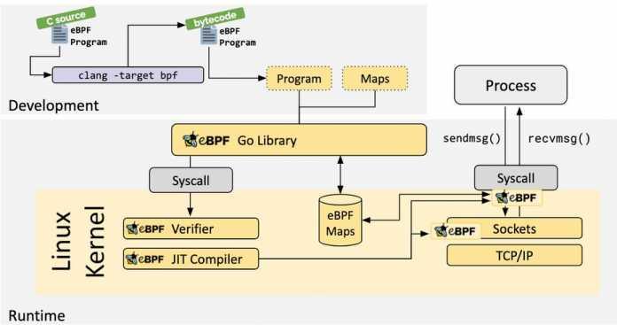 """eBPF steht für """"extended Berkeley Packet Filter"""" und ist eine neue Technologie für Monitoring-Aufgaben im Linux-Kernel."""