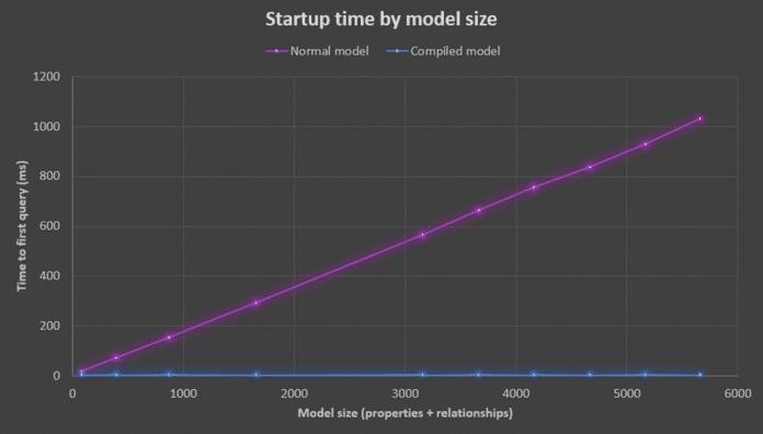 Leistungsverbesserung durch kompilierte Modelle in Entity Framework Core 6.0 Preview 5 abhängig von der Modellgröße (Quelle: Microsoft)