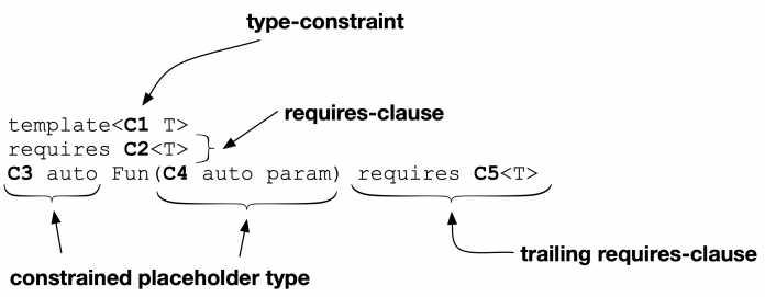 Die verschiedenen Orte, an denen Konzepte verwendet werden können (Abb. 2).