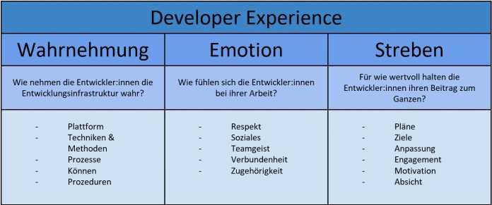 Felix Magnus, Developer Experience -- Konzept und Definition von DX nach F. Fagerholm/J. Münch, Department of Computer Sciences, University Helsinki (2012)