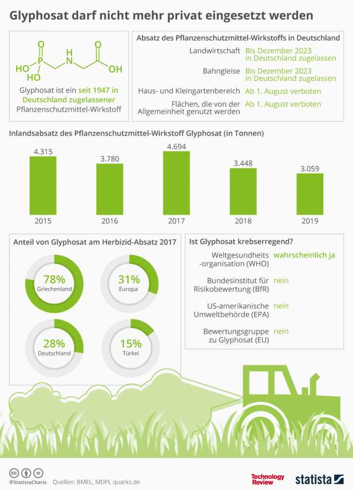 Statistik der Woche: Der Streit ums Glyphosat