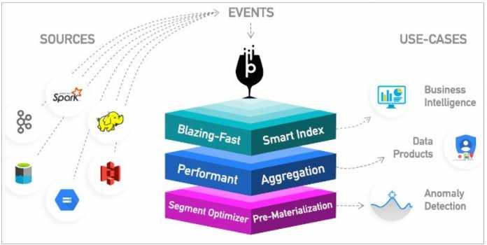 Apache Pinot wird Top-Level-Projekt bei der Apache Software Foundation -- Infografik skizziert Bestandteile der verteilten Infrastruktur zur Echtzeitanalyse von Big Data (Sources, Events und Use Cases)