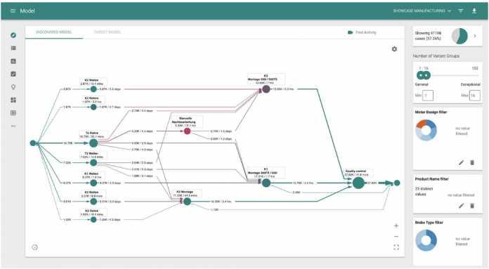 Dashboard von Appian: Process Mining mit KI und Machine Learning zur (Hyper-)Automatisierung von Geschäftsprozessen