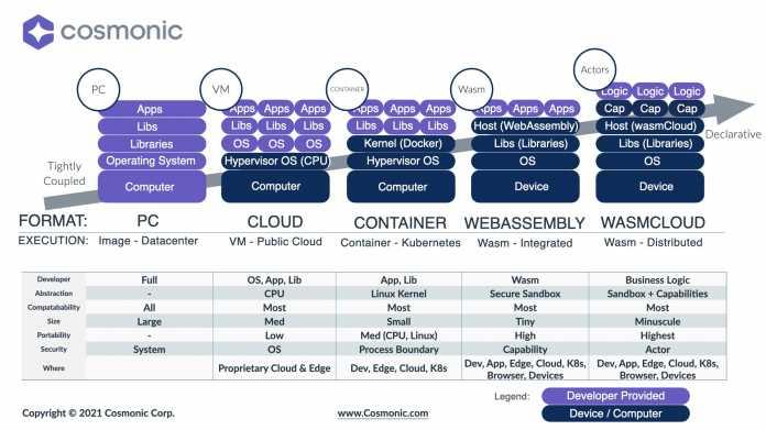 "wasmCloud goes into the CNCF sandbox: Infografik ""Epochs of Technology"" von Cosmonic, Entwicklungslinie PC - Cloud - Container - WebAssembly - wasmCloud"