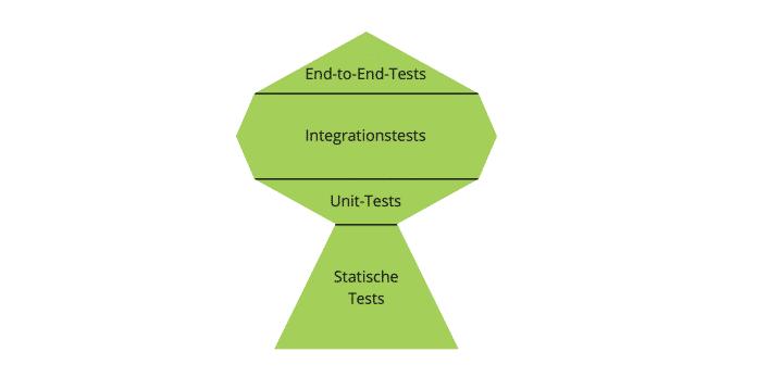 Young Professionals, Dr. Miriam Greis, Auf dem Prüfstand: Wie JavaScript-Tests wieder lesbar werden, Abb. 2: Testing Trophy nach Kent C. Dodds
