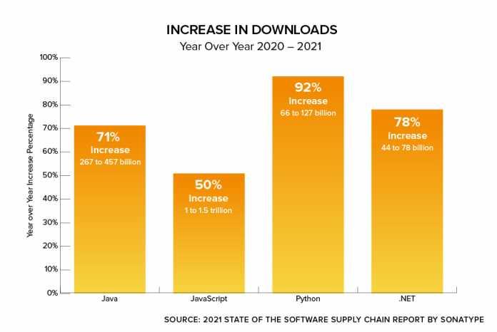 Anstieg von Downloads im Jahresvergleich 2020 bis 2021