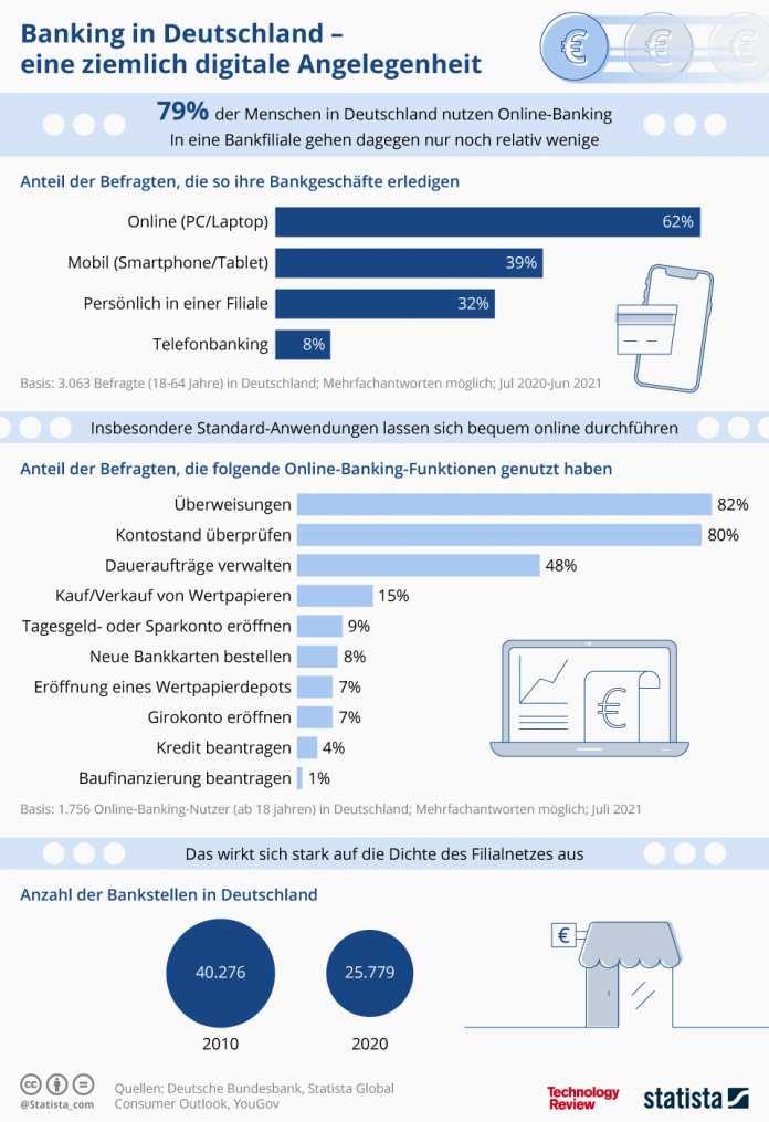 Statistik der Woche: Onlinebanking