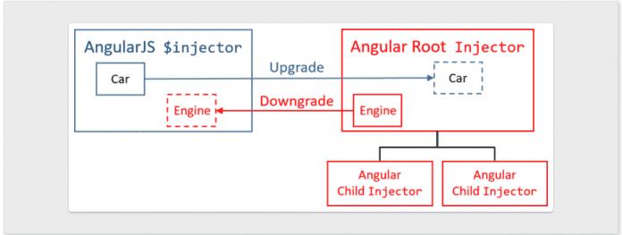 Hilfsfunktionen für ein inkrementelles Upgrade auf Angular 10 (Abb. 1)