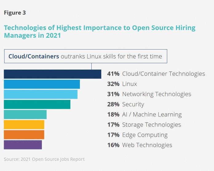 Die wichtigsten Open-Source-Technologien aus Arbeitgebersicht