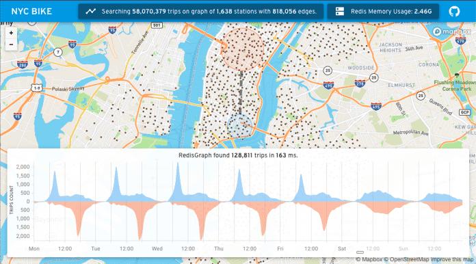 Eines der Community-Beispiele im Redis Launchpad: NYC Bike.