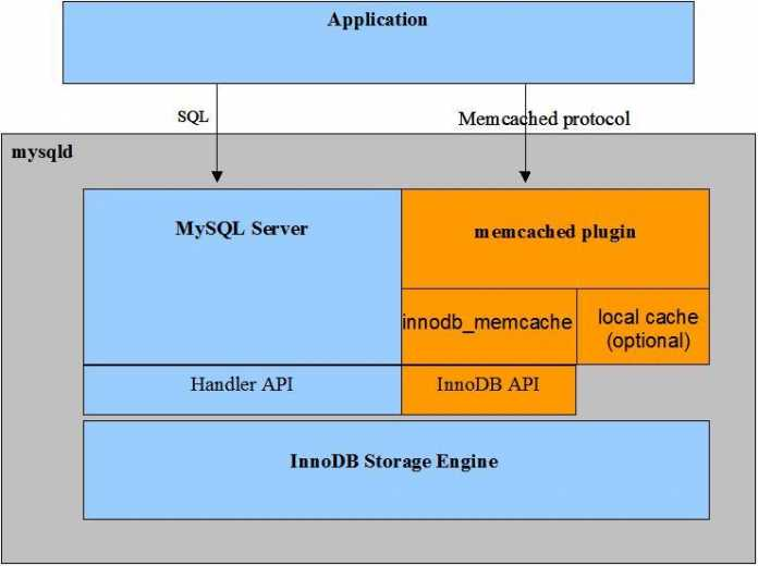 Architekturschema des memcached-Plug-in