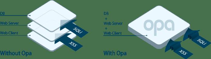 Grafik: Opa soll immun sein gegen SQL-Injections und XSS-Angriffe
