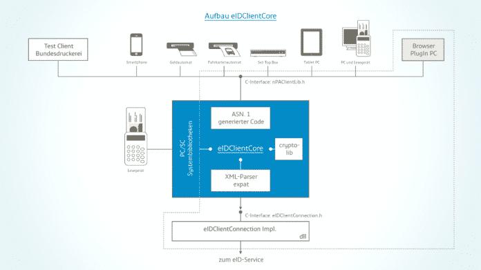 Schemazeichnung der Architektur des eIDClientClore