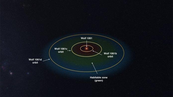 Astronomen entdecken potenziell bewohnbaren Planeten bei Nachbarstern