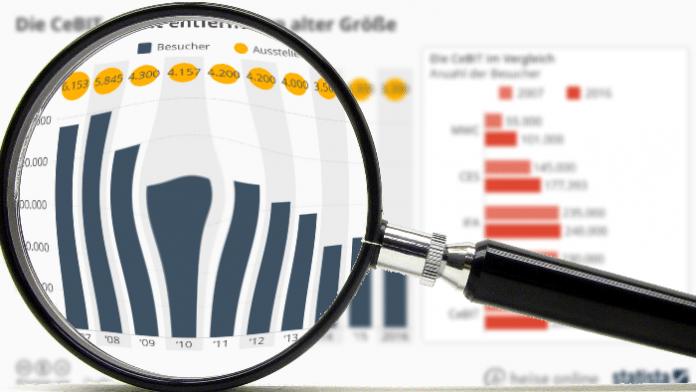 """""""Statistisch gesehen"""": Die CeBIT – weit entfernt von alter Größe"""