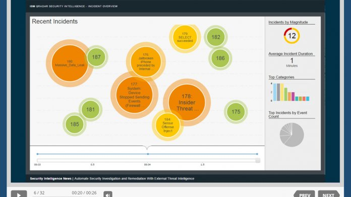 Kritische Lücke in IBMs Sicherheits-Lösung QRadar