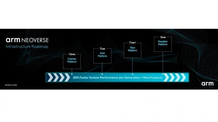 """Künftige ARM-Plattformen für Server im """"Neoverse"""": Ares, Zeus, Poseidon"""