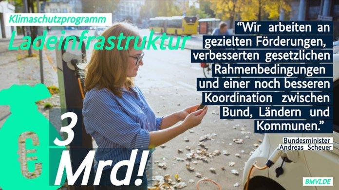 """Elektroautos: Scheuer legt Entwurf für """"Masterplan Ladeinfrastruktur"""" vor"""