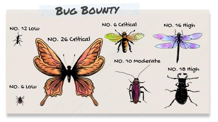 Bug Bounty: Pixel-Smartphone knacken, Millionär werden