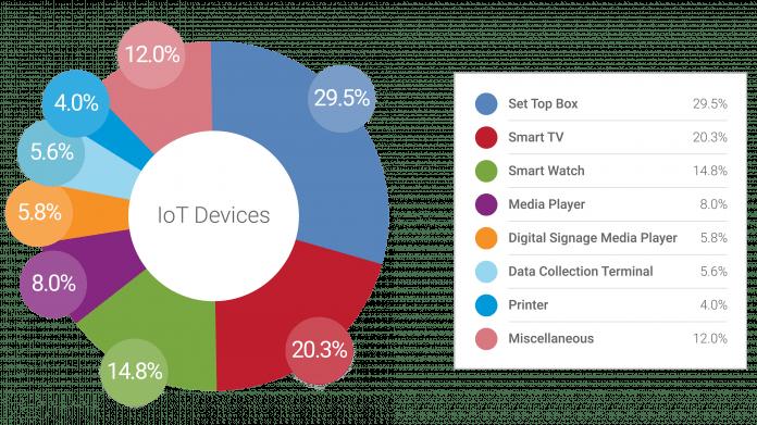Bedrohung durch unautorisierte IoT-Geräte wächst schnell